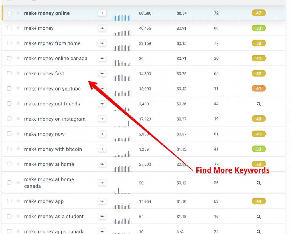 Find Better and More Keywords