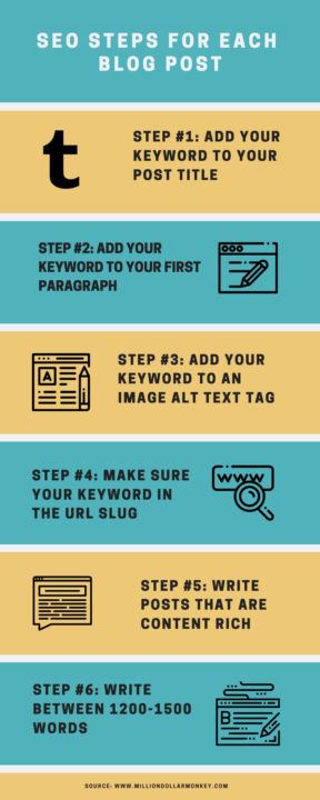 SEO STEPS FOR EACH BLOG POST