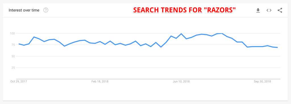 Search Trends for Razors